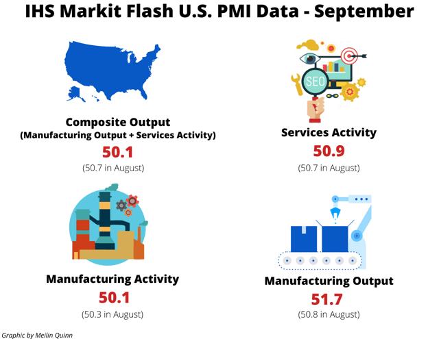 IHS Markit Flash U.S. PMI Data - September