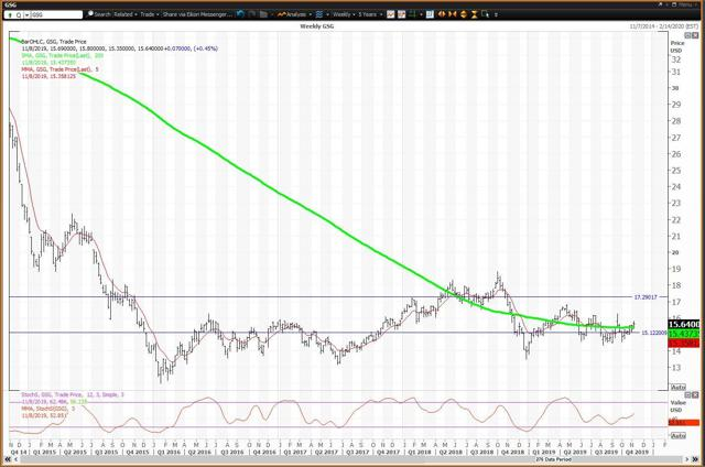Weekly Chart For The Commodities ETF