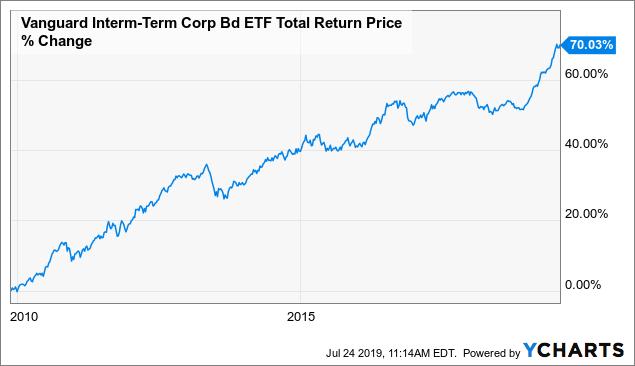 Vanguard Intermediate Term Corporate Bond Etf A Re Acceleration Of The U S Economy Will Weigh On Its Fund Price Nasdaq Vcit Seeking Alpha