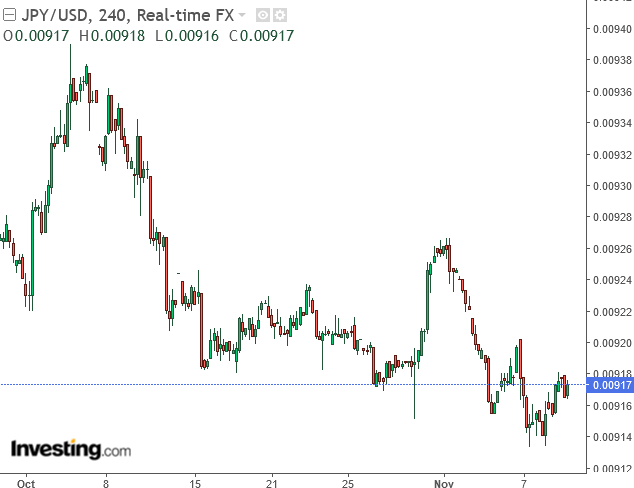 JPY/USD: Downside Risk Still Remains | Seeking Alpha