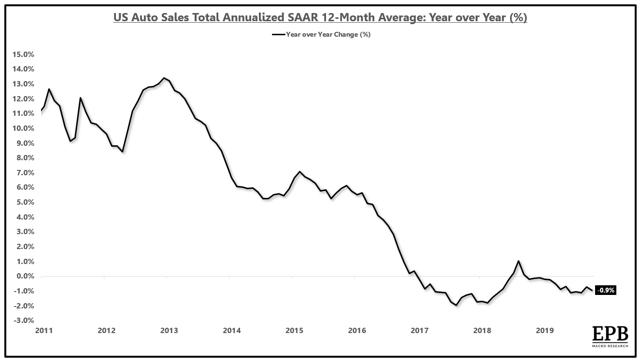 Auto sales declining