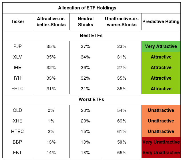 Best And Worst Q4 2019: Healthcare ETFs And Mutual Funds   Seeking Alpha