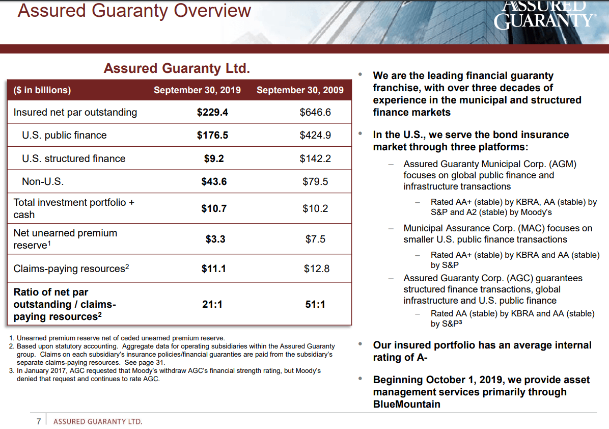 Asset Management Acquisition Is Game Changer For Assured Guaranty - Assured Guaranty Ltd. (NYSE:AGO) | Seeking Alpha