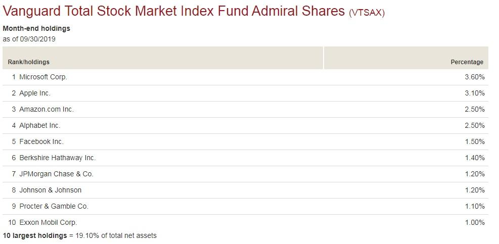 Total Stock Market Index Funds: Don't Be Misled By The Hype - Vanguard Total Stock Market Index Fund Inst (MUTF:VTSAX) | Seeking Alpha