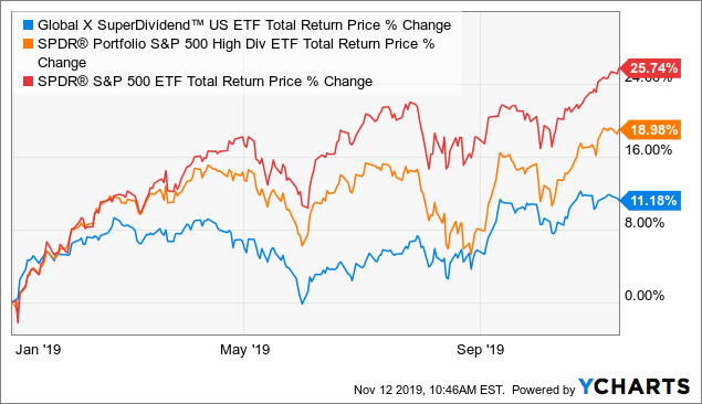 Global X SuperDividend U.S. ETF: An 8% Yield That Leaves A Lot To Be Desired - Global X Super Dividend U.S. ETF (NYSEARCA:DIV)   Seeking Alpha