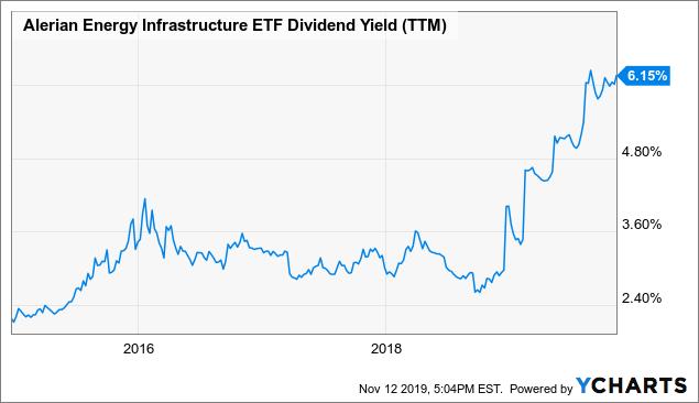 Global X MLP ETF: Midstream Looks Extraordinarily Cheap And Offers High Yields - Global X MLP ETF (NYSEARCA:MLPA)   Seeking Alpha