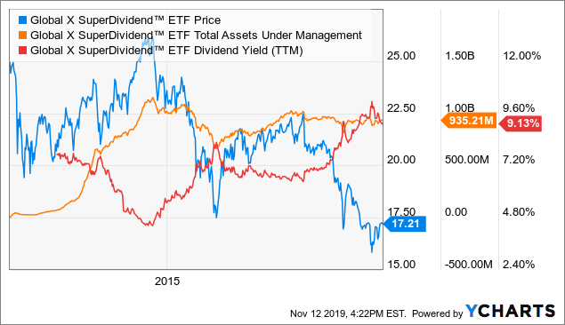 SDIV: Borrowing Money To Pay Dividends Is A Recipe For Disaster - Global X SuperDividend ETF (NYSEARCA:SDIV)   Seeking Alpha