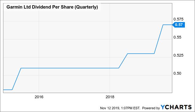 Garmin: Strong Cash Flows But Approaching Fair Value - Garmin Ltd. (NASDAQ:GRMN) | Seeking Alpha