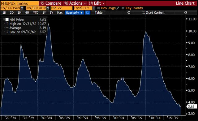 Tassi di disoccupazione storici