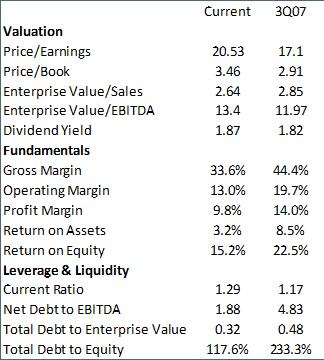 Confronto fondamentale di S&P 500