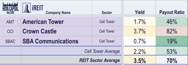 cell tower dividend yields