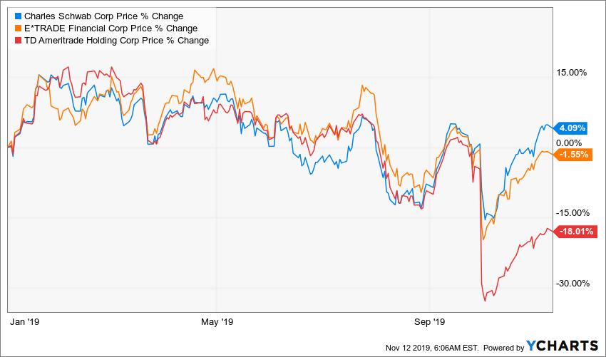 Charles Schwab: Brokerage Firms Have Finally Hit Bottom - The Charles Schwab Corporation (NYSE:SCHW)   Seeking Alpha