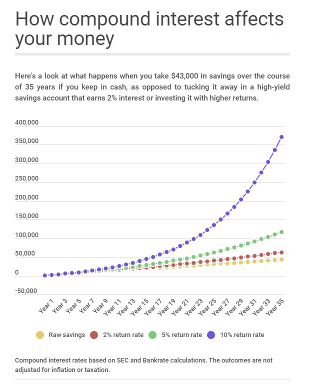 The One Chart Every Millennial Should Ignore   Seeking Alpha