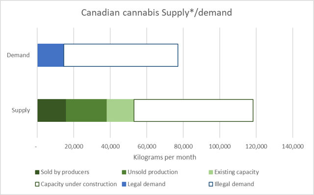 No Cost Leadership, Oversupply, And Lack Of Brand Value Are The Terrors Of Aurora Cannabis