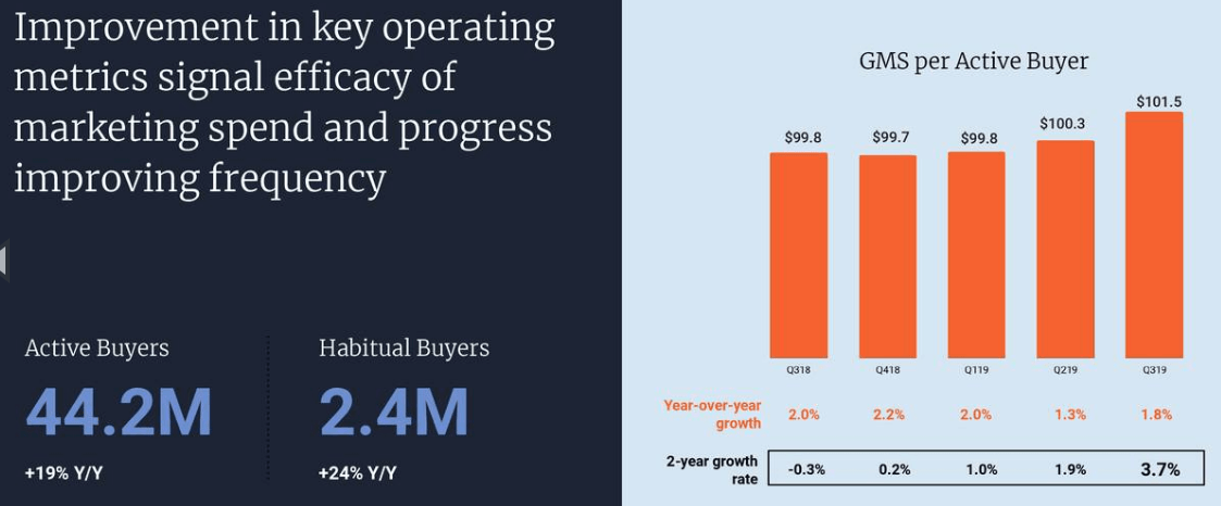 Etsy: Solid Approach In Improving Buyer Experience - Etsy, Inc. (NASDAQ:ETSY)   Seeking Alpha