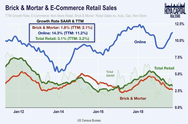 retail sales october