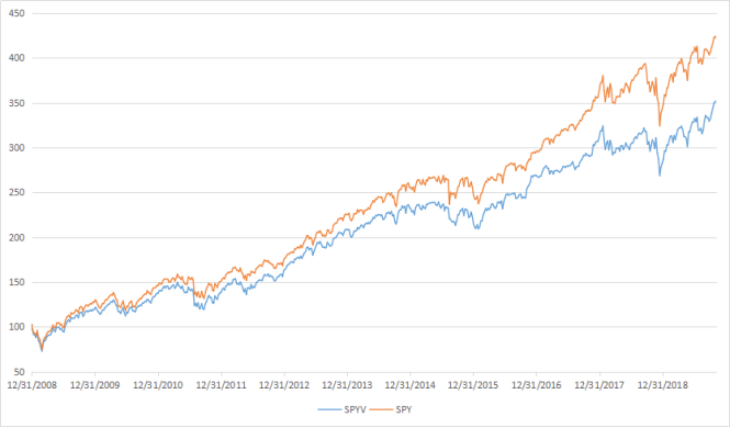 Value Is Cheap Now - SPDR Portfolio S&P 500 Value ETF (NYSEARCA:SPYV) | Seeking Alpha