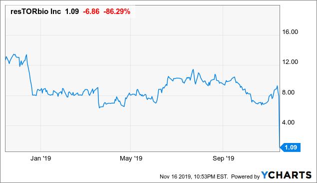 ResTORbio Is Trading At Less Than Half Of Its Net Cash After Crash - resTORbio, Inc. (NASDAQ:TORC) | Seeking Alpha