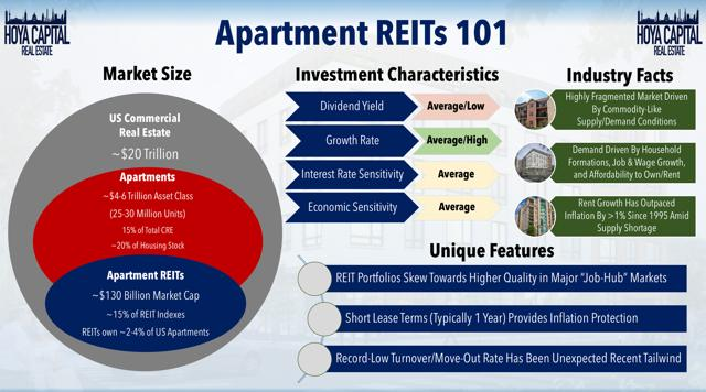 apartment reit overview