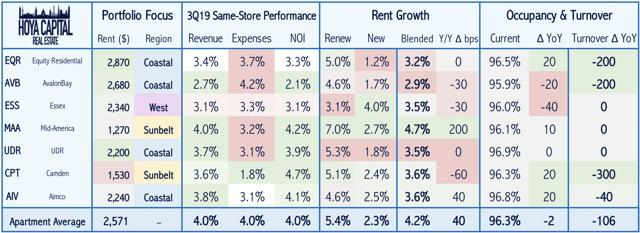 apartment REIT performance
