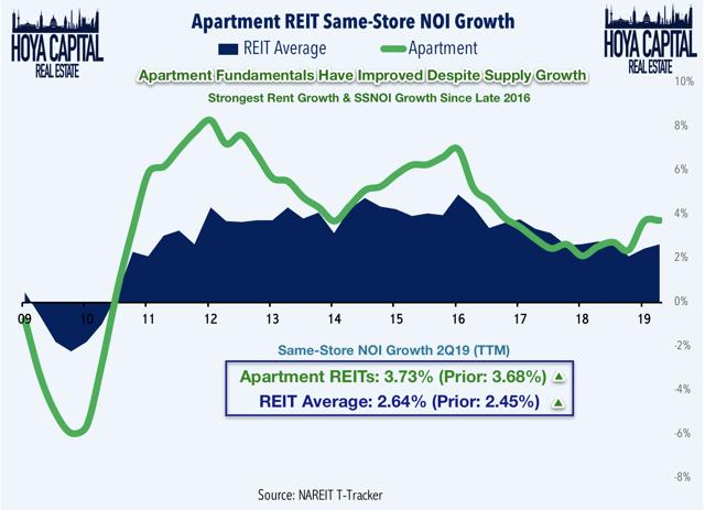 apartment NOI growth