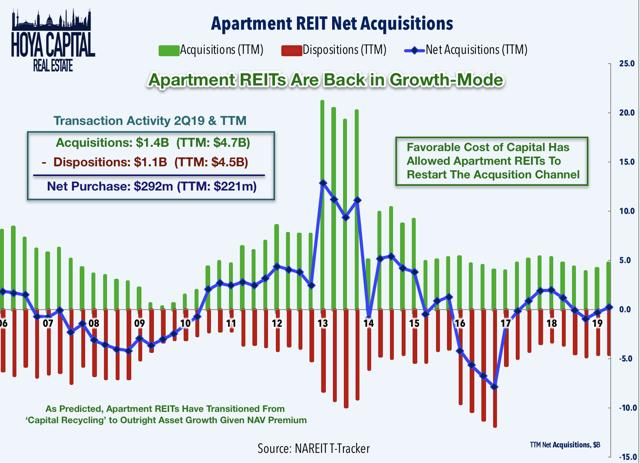 net acquisitions apartments