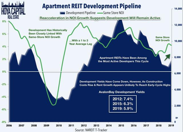 apartment reit development pipeline