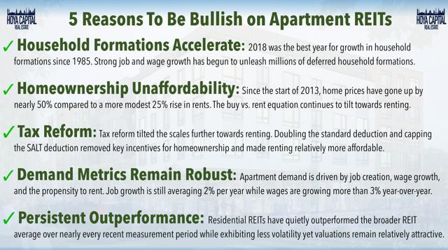 bullish apartments