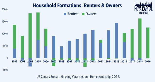 household formations renting owning