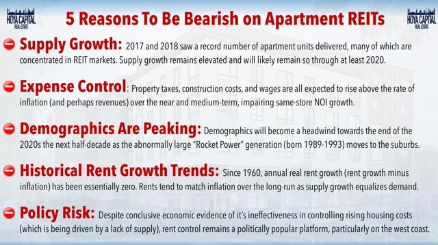 bearish apartment reits