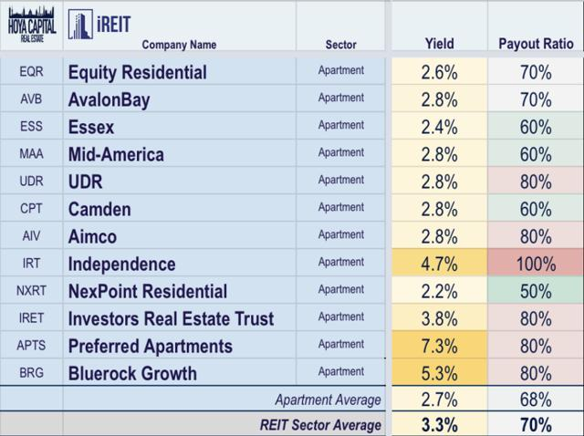 apartment reit dividends