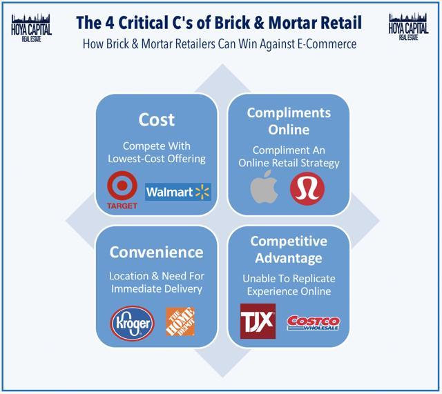 retail competitive advantage