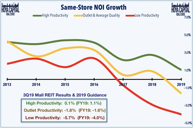 mall same-store NOI growth