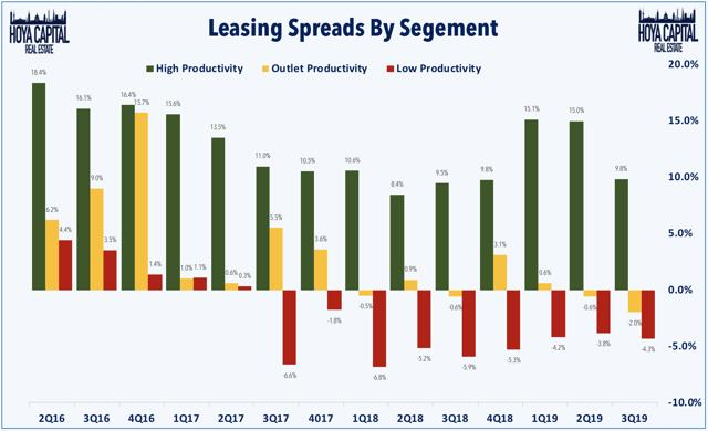 mall leasing spreads