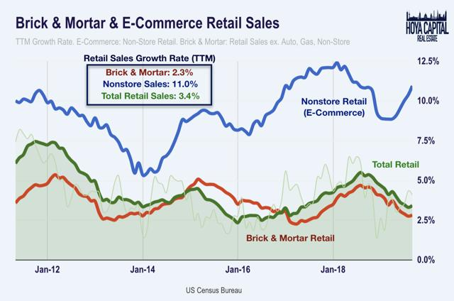 mall REIT brick and mortar