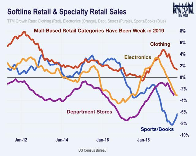softline retail category