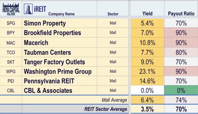 mall REITs yield
