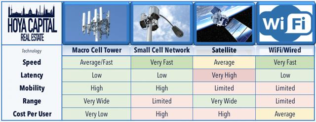 cell tower technology