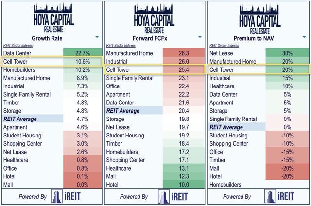 cell tower REIT dividends