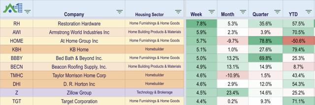 homebuilding etf