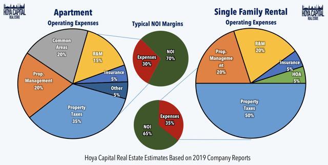 operating profile single family rentals