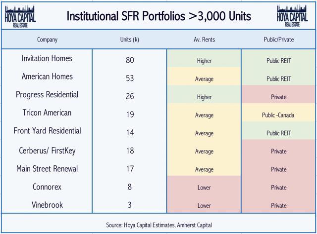 single family rental REIT portfolio