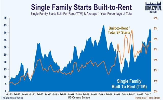 single family rental built to rent