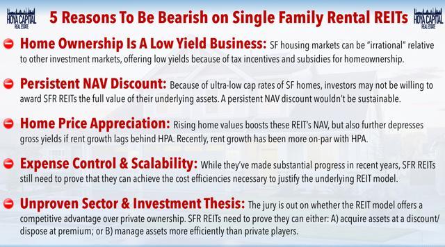 bearish single family rentals