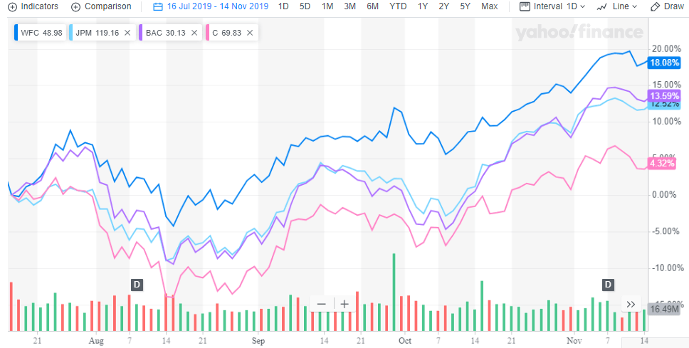 Wells Fargo: Still Unloved, Still A Bargain - Wells Fargo & Company (NYSE:WFC) | Seeking Alpha
