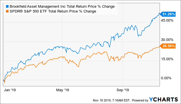 Why I Am Downgrading Brookfield Asset Management - Brookfield Asset Management Inc. (NYSE:BAM) | Seeking Alpha