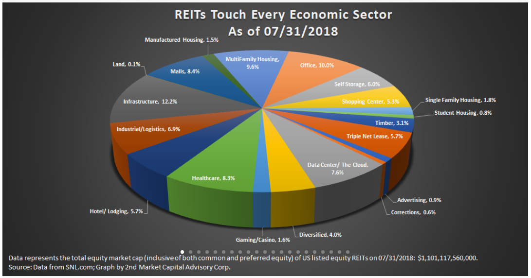 REIT Sector Analytics: Manufactured Housing / UMH Properties