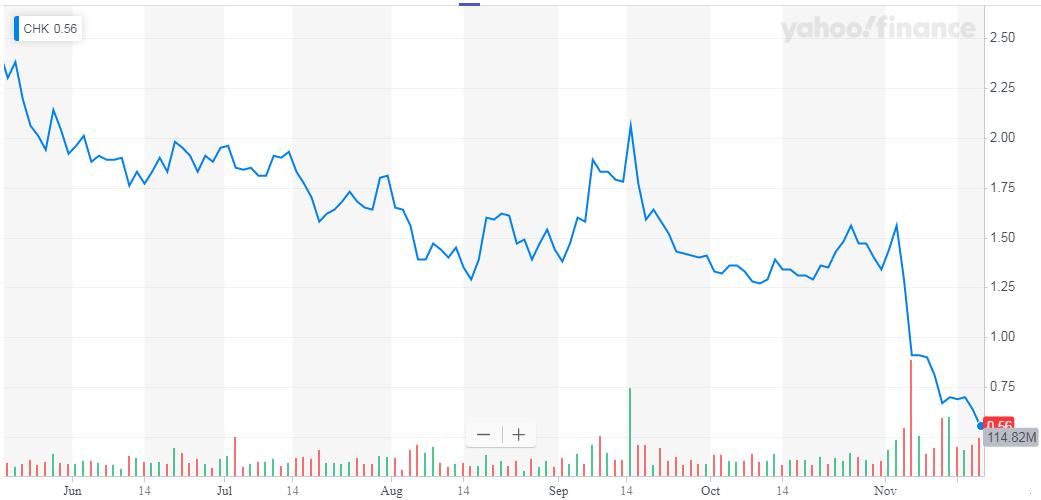 Chesapeake Energy: Just Getting Worse - Chesapeake Energy Corporation (NYSE:CHK) | Seeking Alpha