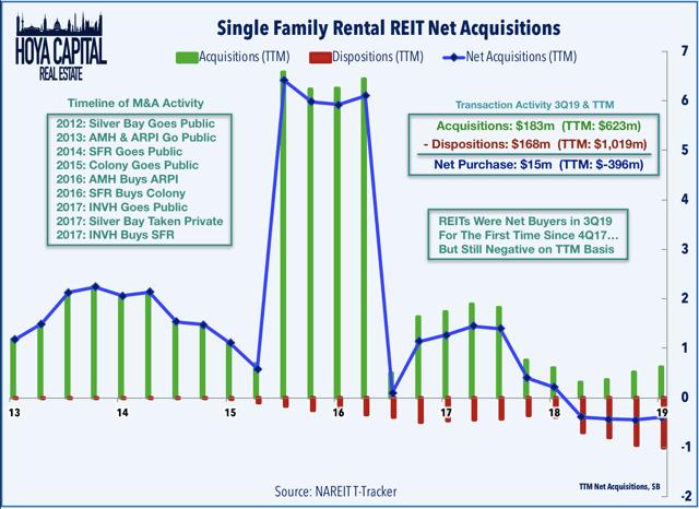 single family rental portfolios