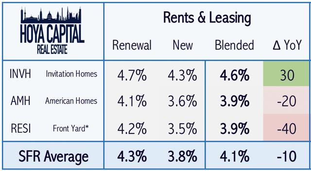 rents single family rentals